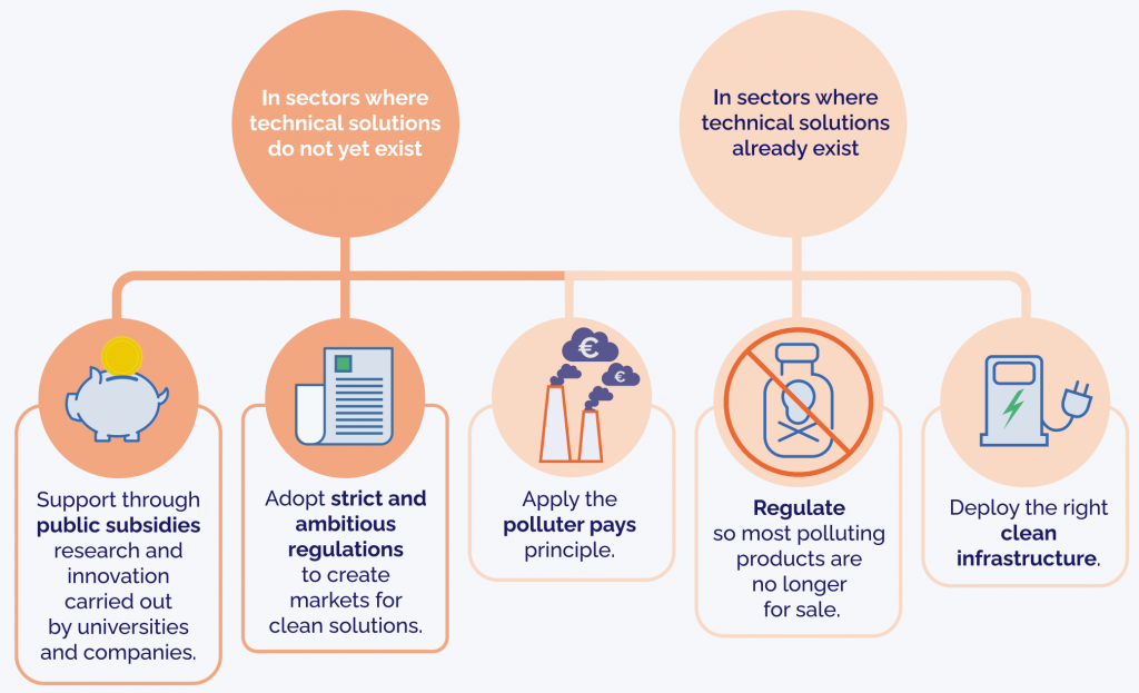 Infographic depicting regulatory solutions to support the EU's pursuit of net-zero