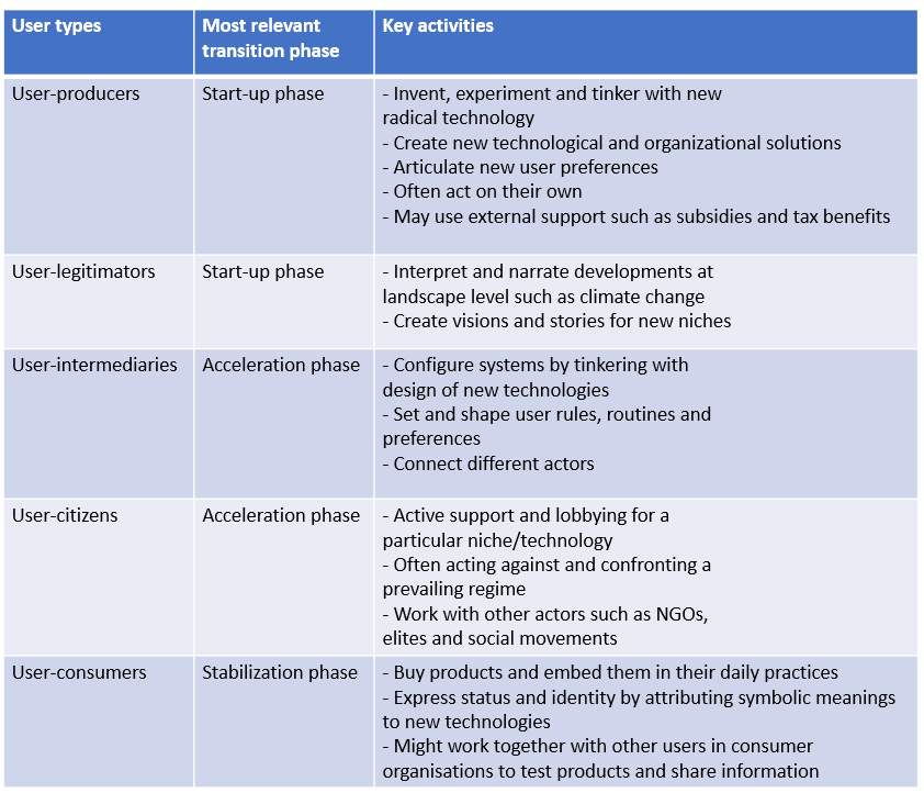 Table listing the activities performed by different user-types